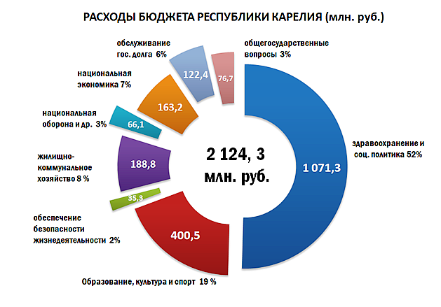Профицит бюджета Карелии за январь составил 155 миллионов рублей