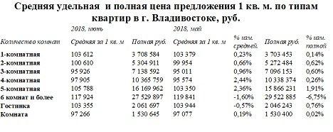 Во Владивостоке растут цены на вторичное жилье