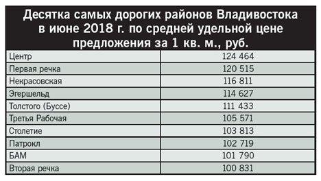 Владивостокцы выставляют квартиры на продажу