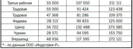 Владивостокцам советуют избавляться от жилья