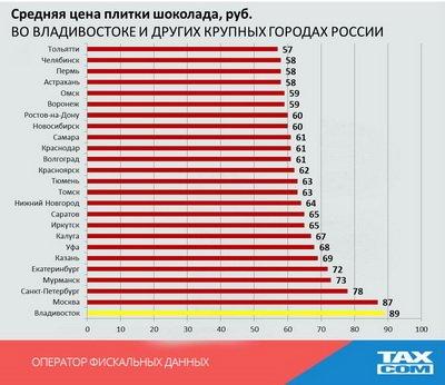 Самый дорогой шоколад в России продается во Владивостоке