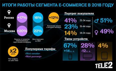 Tele2 продолжает активно развивать онлайн-продаж в Приморье