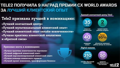 Tele2 получила 9 наград за лучший клиентский опыт