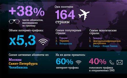 Интернет-трафик в международном роуминге Tele2 вырос в пять раз