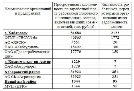 Экономика Хабаровского края показала падение в первой половине 2019 года