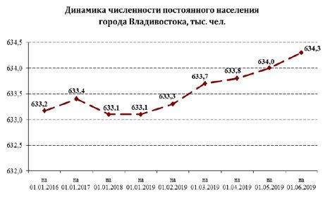 Владивосток со скрипом удерживает население