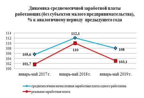 Во Владивостоке среднемесячная зарплата растет стабильно