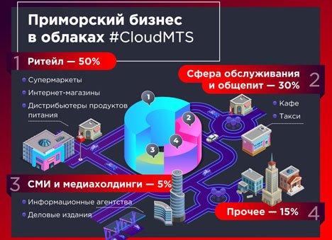Облака - спасательный круг для бизнеса