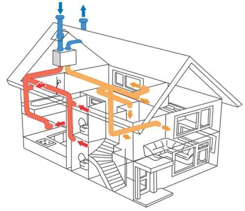 Проектирование и монтаж системы вентиляции в частном доме