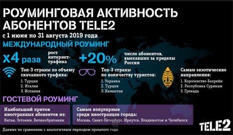 В Приморье интернет-трафик абонентов Tele2 в международном роуминге вырос в четыре раза