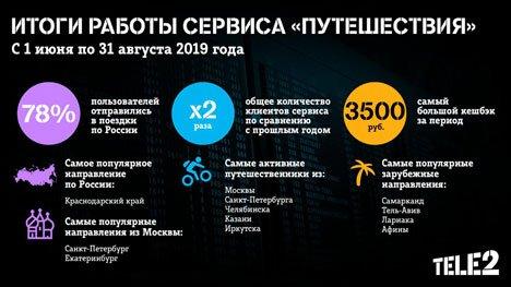 Tele2 отметила двукратный рост пользователей сервиса