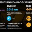 Tele2 завершила создание экосистемы онлайн-обучения