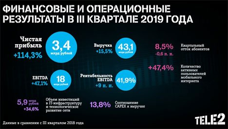 Чистая прибыль Tele2 выросла на 114%