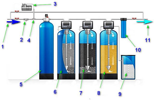 Обезжелезивание воды: выбираем засыпку