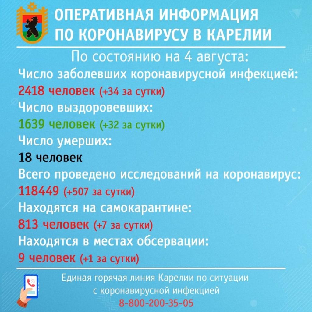 сводка по коронавирусу за 4 августа.