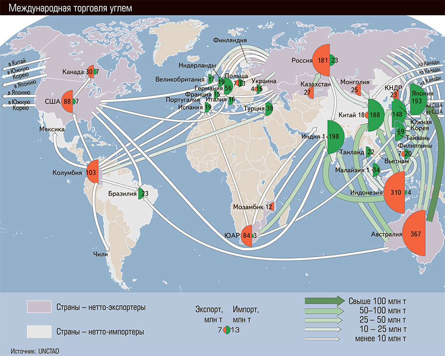 Аналитика импорта и экспорта Российской Федерации